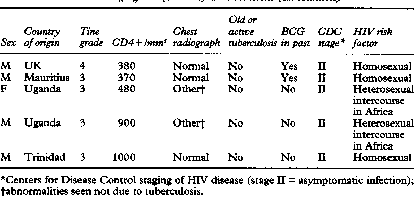 Table 3 Patients with high grade (3 and 4) Tine reactions (all counties)