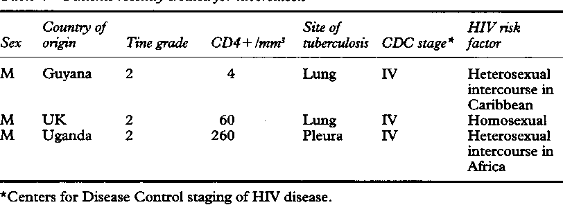 Table 4 Patients recently treatedfor tuberculosis