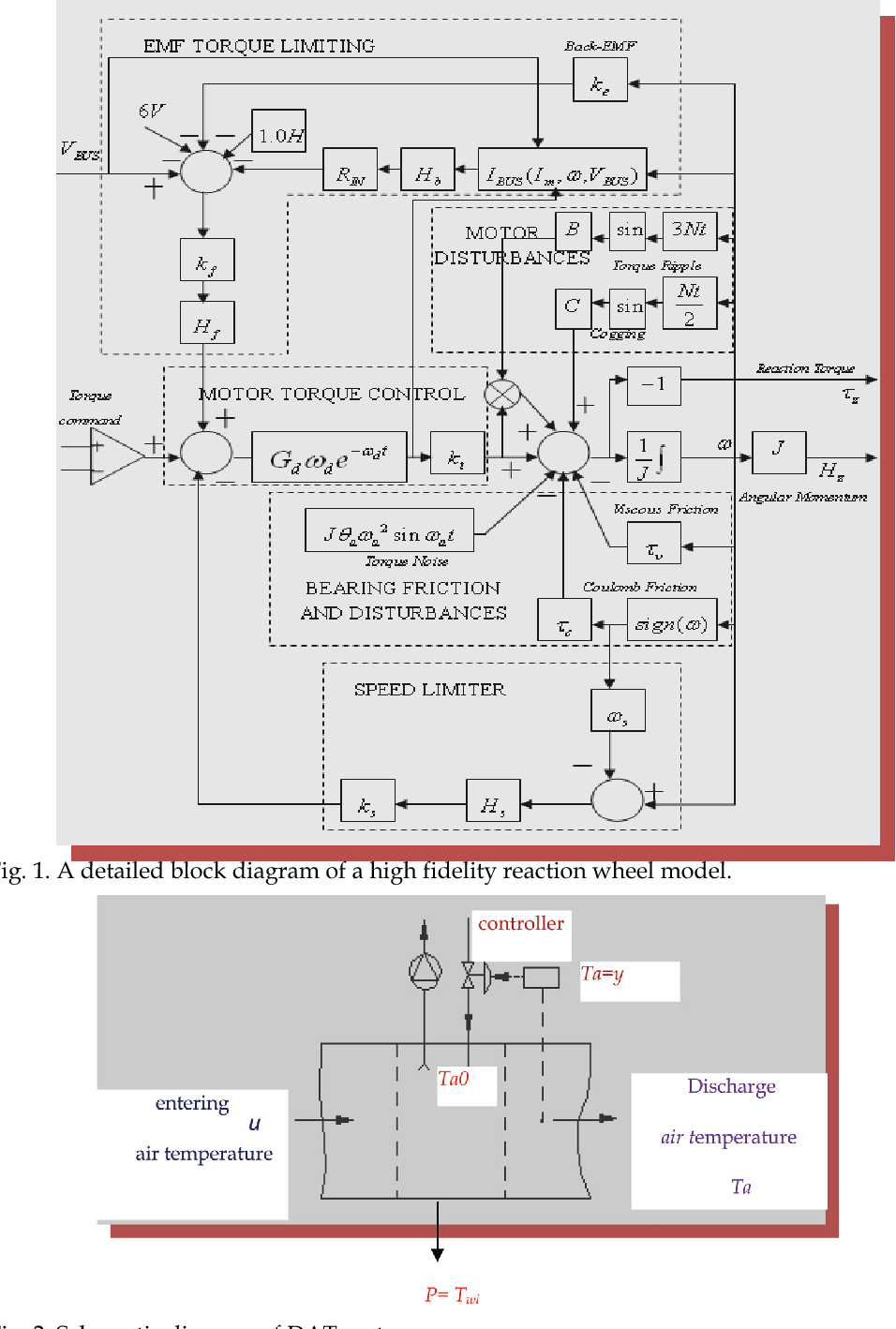 A detailed block diagram of a high fidelity reaction wheel model.