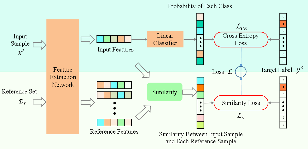 Figure 2 for Deep Low-Shot Learning for Biological Image Classification and Visualization from Limited Training Samples