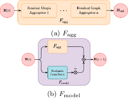 Figure 1 for Temporal Knowledge Graph Forecasting with Neural ODE