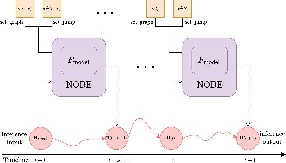 Figure 3 for Temporal Knowledge Graph Forecasting with Neural ODE