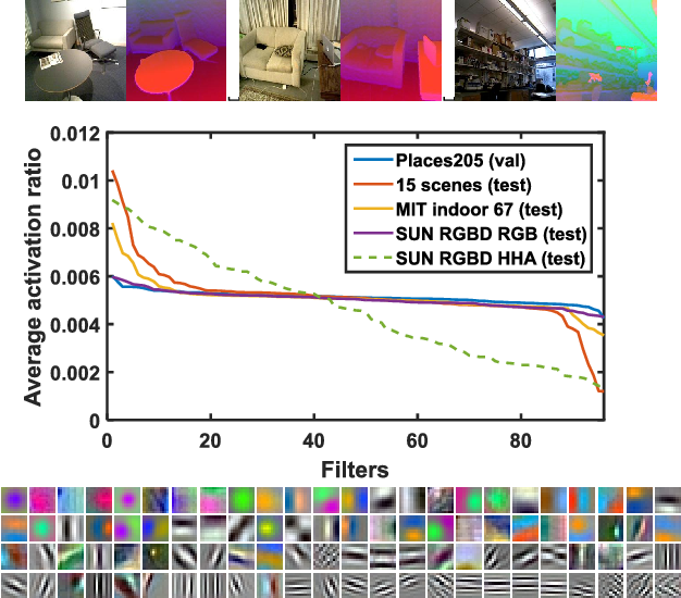 Figure 1 for Depth CNNs for RGB-D scene recognition: learning from scratch better than transferring from RGB-CNNs