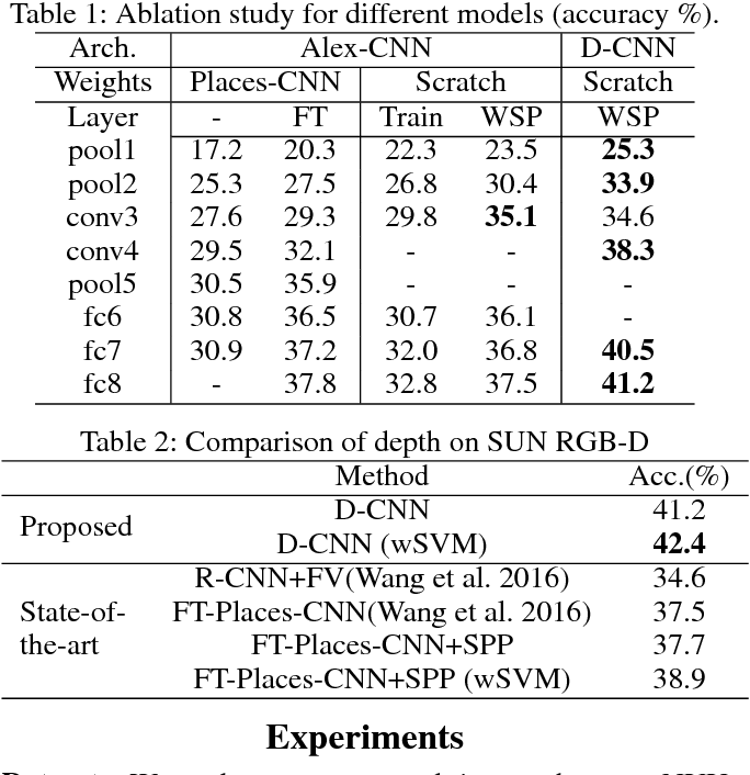 Figure 2 for Depth CNNs for RGB-D scene recognition: learning from scratch better than transferring from RGB-CNNs