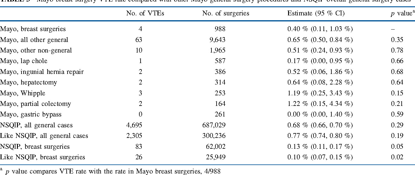 TABLE 3 Mayo breast surgery VTE rate compared with other Mayo general  surgery procedures and NSQIP