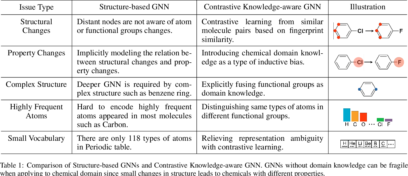 Figure 1 for Knowledge-aware Contrastive Molecular Graph Learning