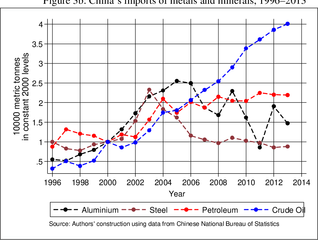 Figure 3 from Mining and economic development : did China's WTO