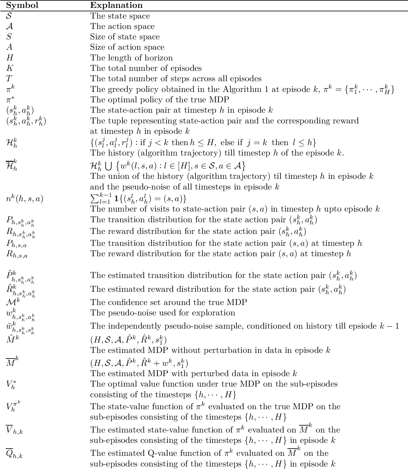 Figure 1 for Improved Worst-Case Regret Bounds for Randomized Least-Squares Value Iteration