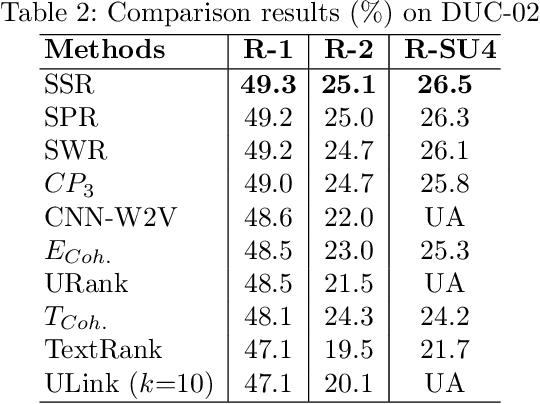 Figure 2 for An Unsupervised Semantic Sentence Ranking Scheme for Text Documents