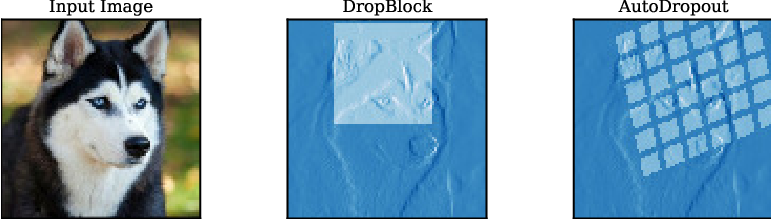 Figure 1 for AutoDropout: Learning Dropout Patterns to Regularize Deep Networks