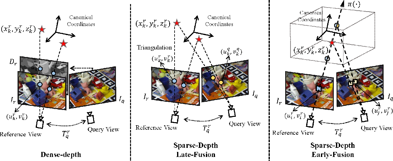Figure 1 for Learning Stereopsis from Geometric Synthesis for 6D Object Pose Estimation