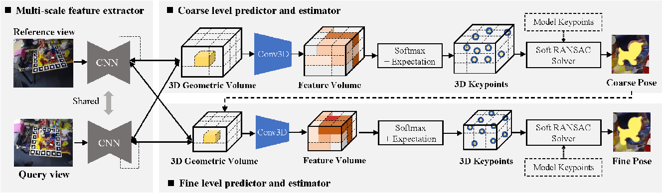 Figure 2 for Learning Stereopsis from Geometric Synthesis for 6D Object Pose Estimation