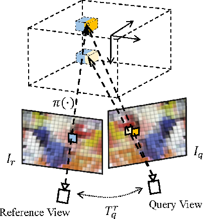 Figure 3 for Learning Stereopsis from Geometric Synthesis for 6D Object Pose Estimation
