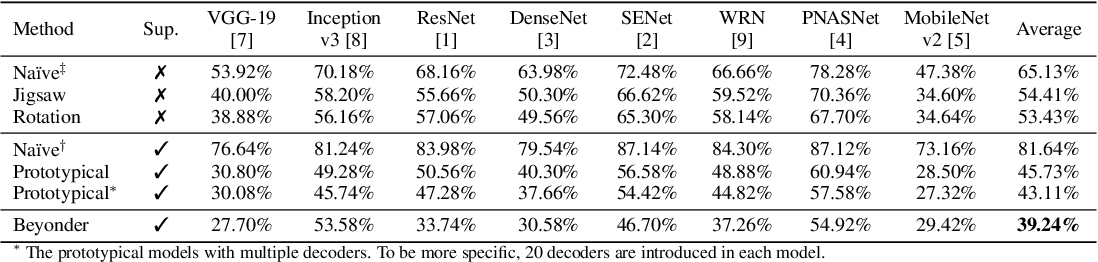 Figure 3 for Practical No-box Adversarial Attacks against DNNs