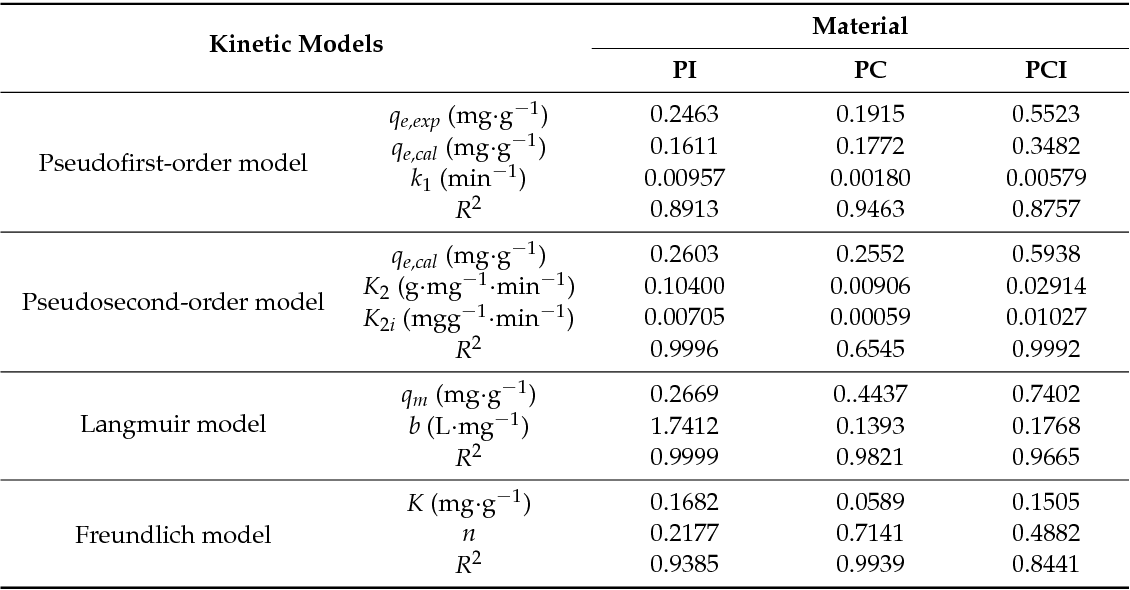 Table 1 from Evaluation of Inulin Replacing Chitosan in a