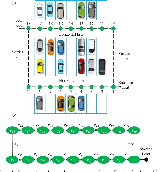 Figure 1 for A Game Theoretic Approach for Parking Spot Search with Limited Parking Lot Information