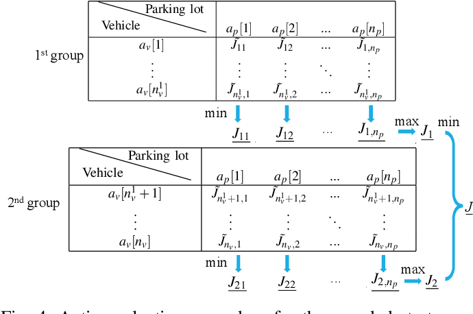 Figure 4 for A Game Theoretic Approach for Parking Spot Search with Limited Parking Lot Information