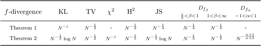 Figure 1 for Practical and Consistent Estimation of f-Divergences