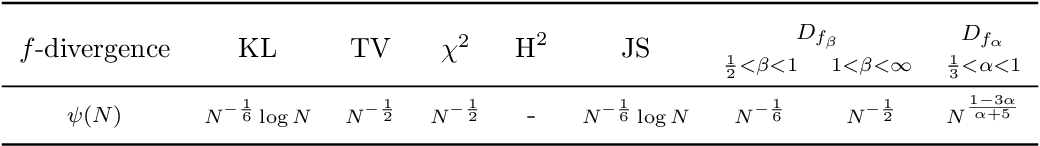 Figure 3 for Practical and Consistent Estimation of f-Divergences
