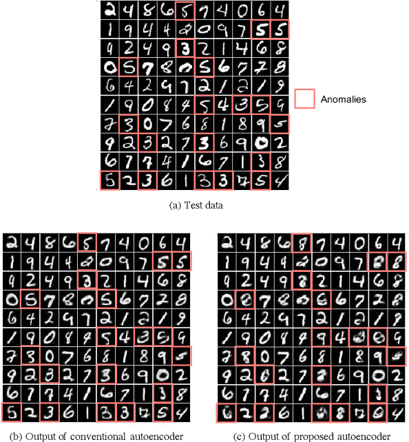 Figure 1 for Limiting the Reconstruction Capability of Generative Neural Network using Negative Learning