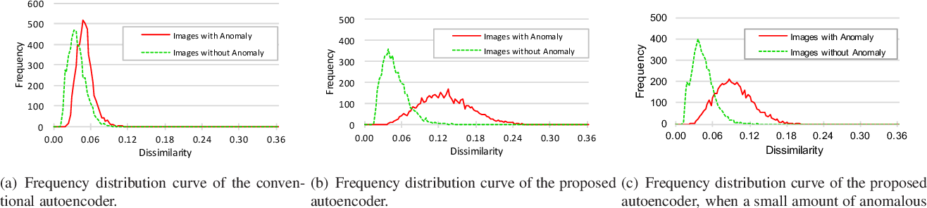 Figure 2 for Limiting the Reconstruction Capability of Generative Neural Network using Negative Learning