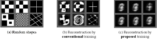 Figure 3 for Limiting the Reconstruction Capability of Generative Neural Network using Negative Learning