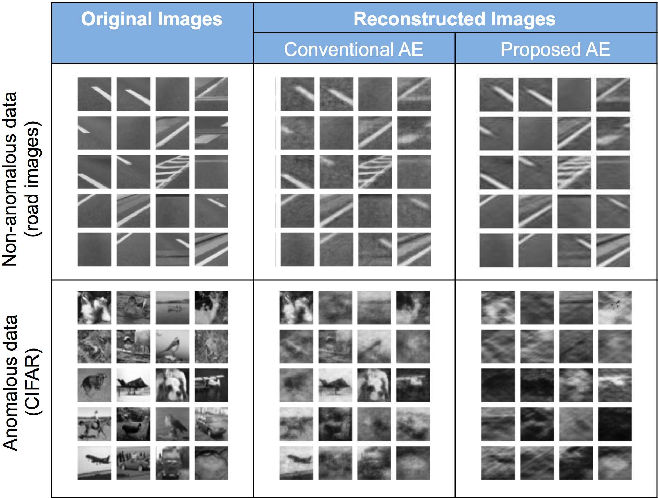 Figure 4 for Limiting the Reconstruction Capability of Generative Neural Network using Negative Learning