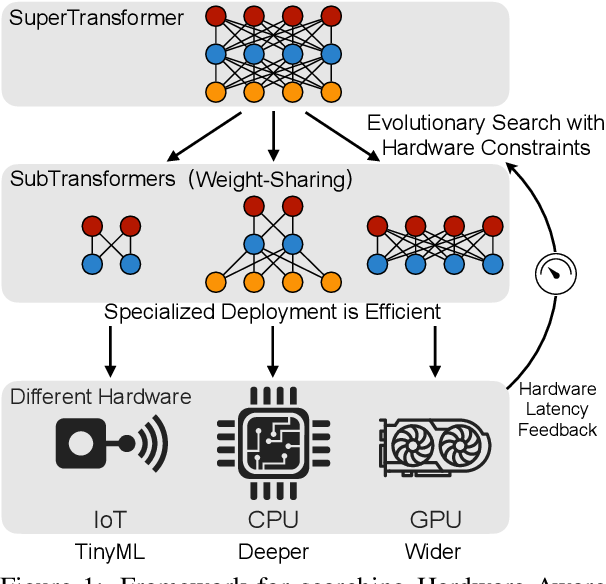 Figure 1 for HAT: Hardware-Aware Transformers for Efficient Natural Language Processing