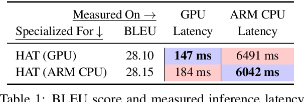 Figure 2 for HAT: Hardware-Aware Transformers for Efficient Natural Language Processing