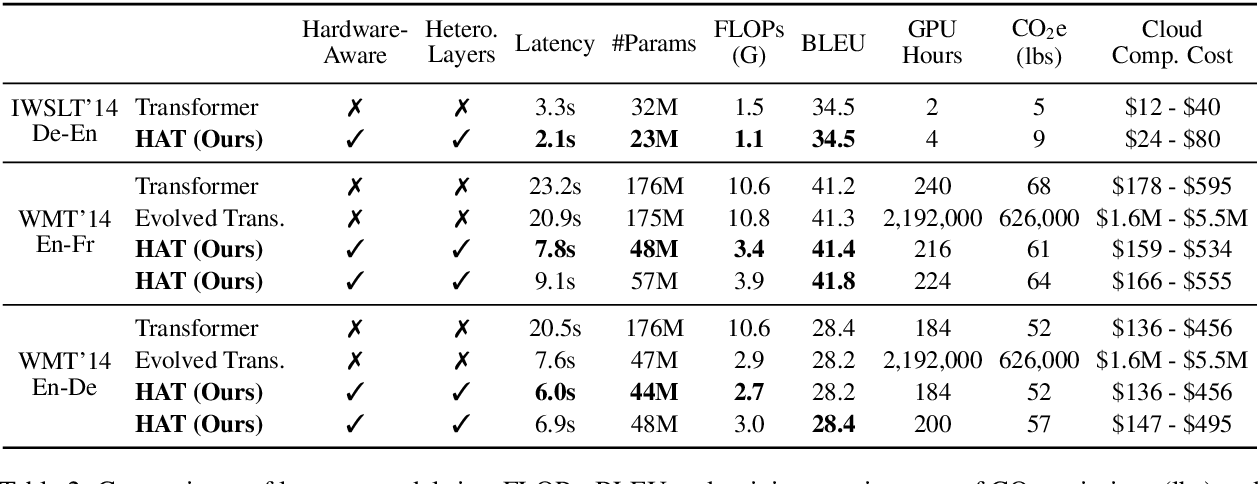 Figure 4 for HAT: Hardware-Aware Transformers for Efficient Natural Language Processing