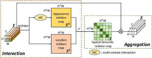 Figure 3 for Interaction-and-Aggregation Network for Person Re-identification