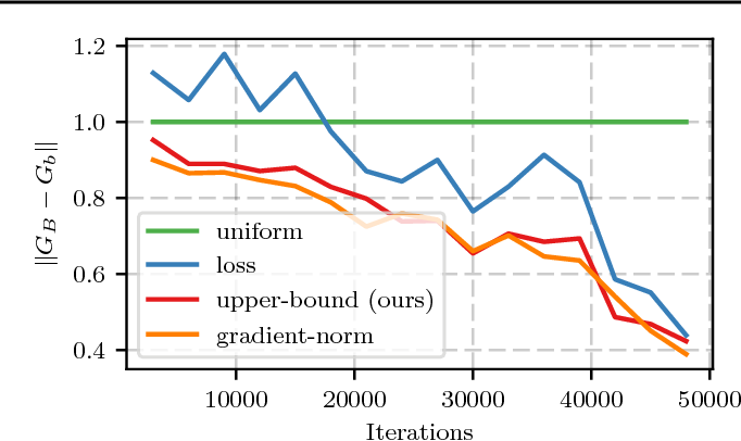 Figure 1 for Not All Samples Are Created Equal: Deep Learning with Importance Sampling