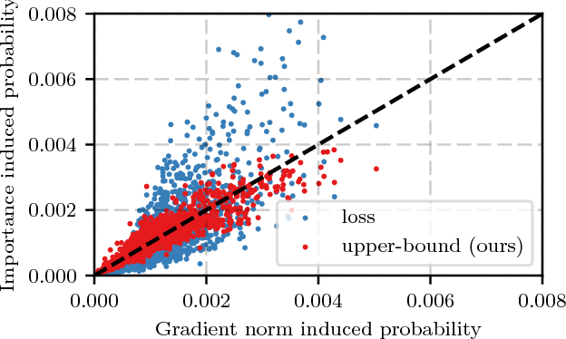 Figure 2 for Not All Samples Are Created Equal: Deep Learning with Importance Sampling