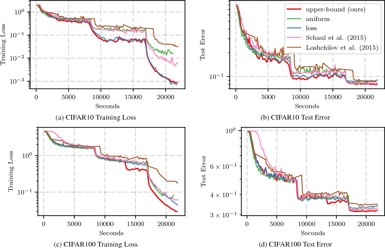 Figure 3 for Not All Samples Are Created Equal: Deep Learning with Importance Sampling