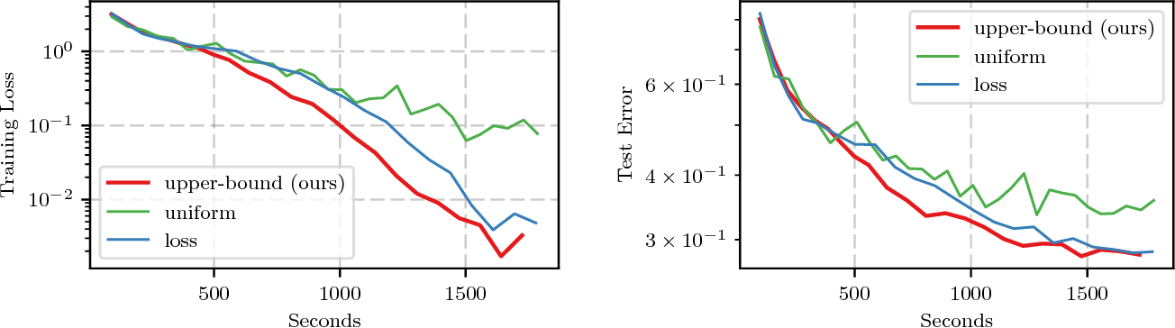 Figure 4 for Not All Samples Are Created Equal: Deep Learning with Importance Sampling