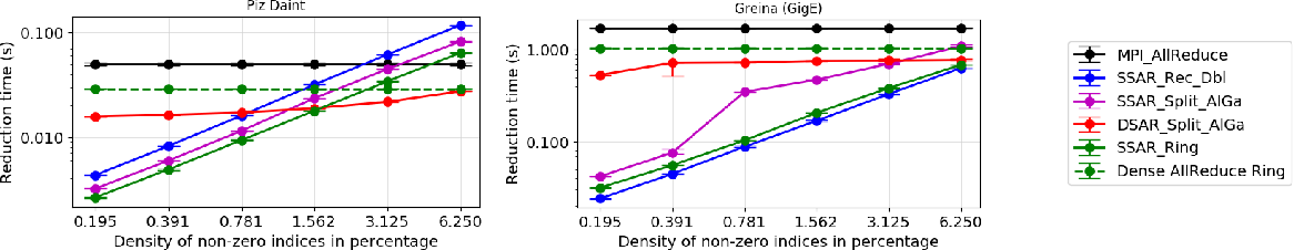 Figure 3 for SparCML: High-Performance Sparse Communication for Machine Learning