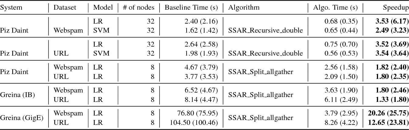 Figure 4 for SparCML: High-Performance Sparse Communication for Machine Learning