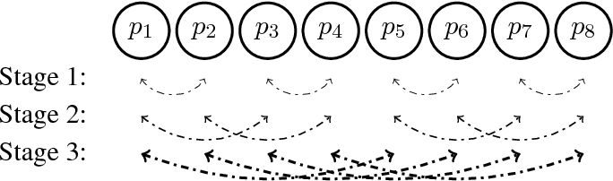 Figure 1 for SparCML: High-Performance Sparse Communication for Machine Learning