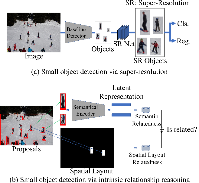 Figure 1 for Intrinsic Relationship Reasoning for Small Object Detection