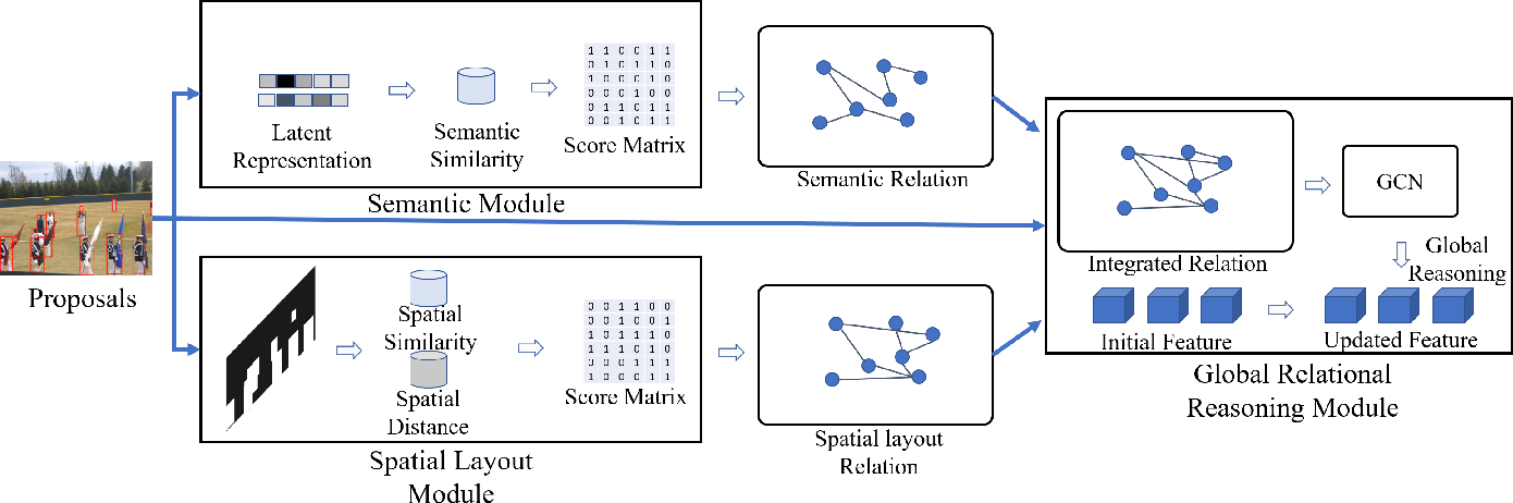 Figure 3 for Intrinsic Relationship Reasoning for Small Object Detection