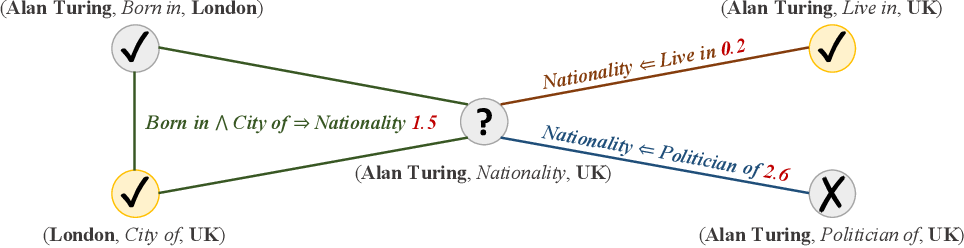 Figure 1 for Probabilistic Logic Neural Networks for Reasoning
