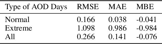Figure 2 for Deep learning for Aerosol Forecasting