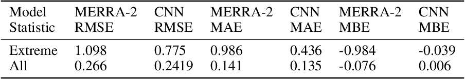 Figure 4 for Deep learning for Aerosol Forecasting