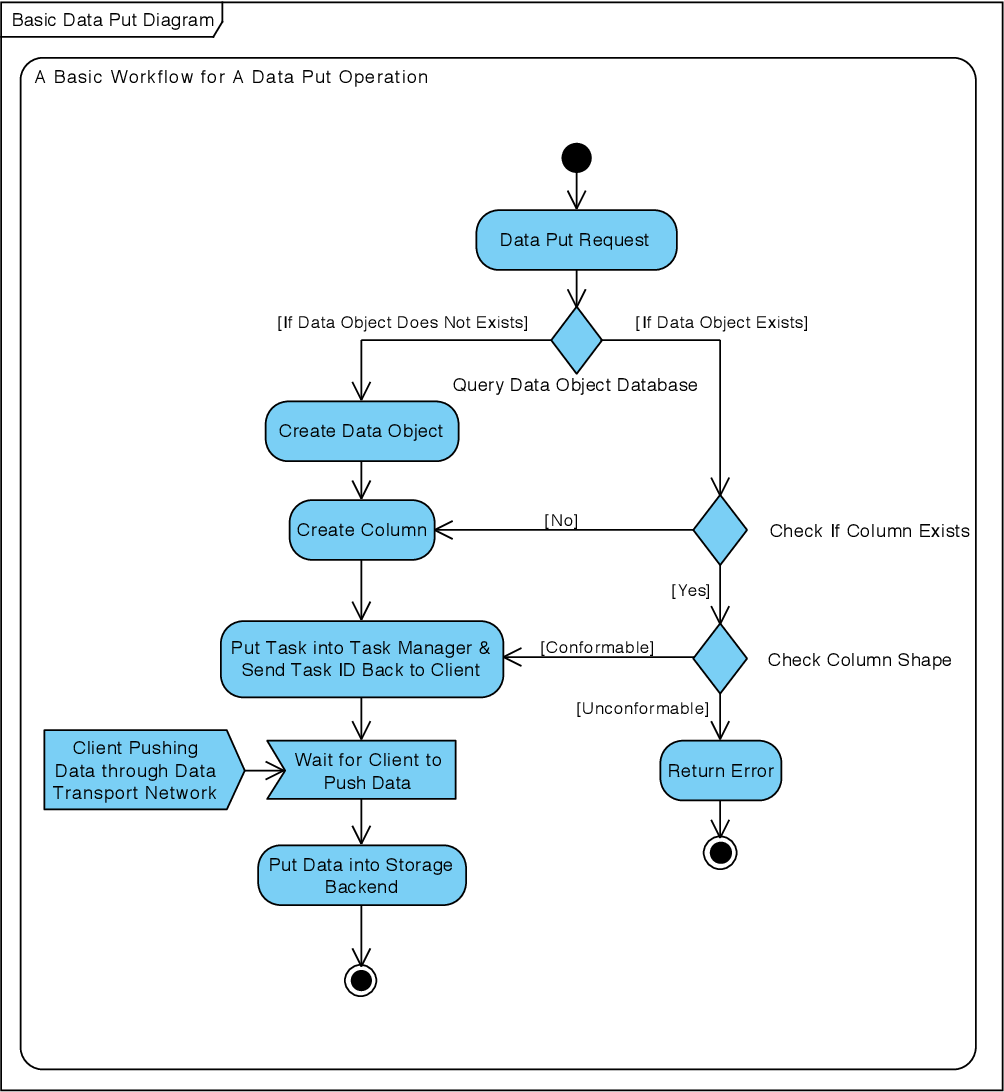 PDF] A data optimized I/O middleware for accessing