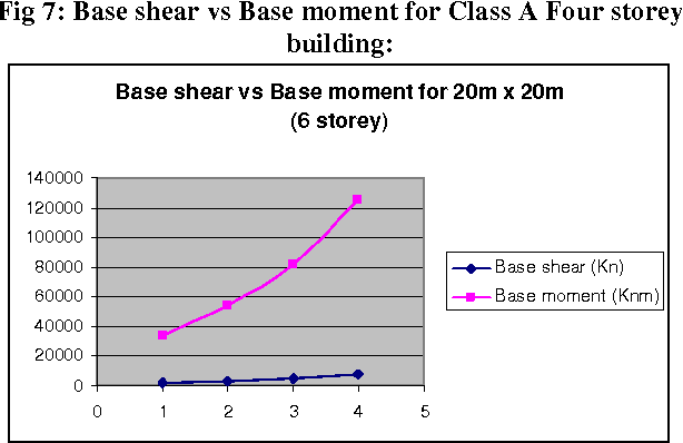 Table 2 from Utilization of Reinforced Concrete Flexural ( Shear