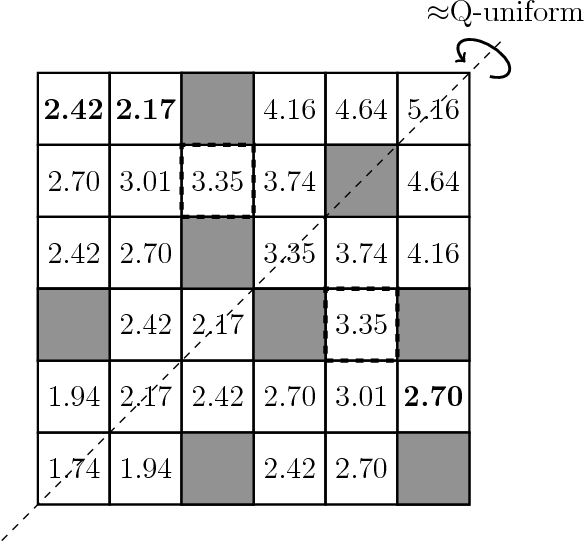 Figure 3 for Performance Guarantees for Homomorphisms Beyond Markov Decision Processes