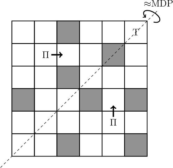 Figure 1 for Performance Guarantees for Homomorphisms Beyond Markov Decision Processes