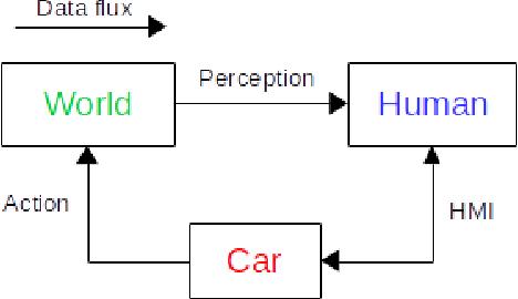 Figure 1 for Verisimilar Percept Sequences Tests for Autonomous Driving Intelligent Agent Assessment