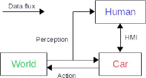 Figure 2 for Verisimilar Percept Sequences Tests for Autonomous Driving Intelligent Agent Assessment