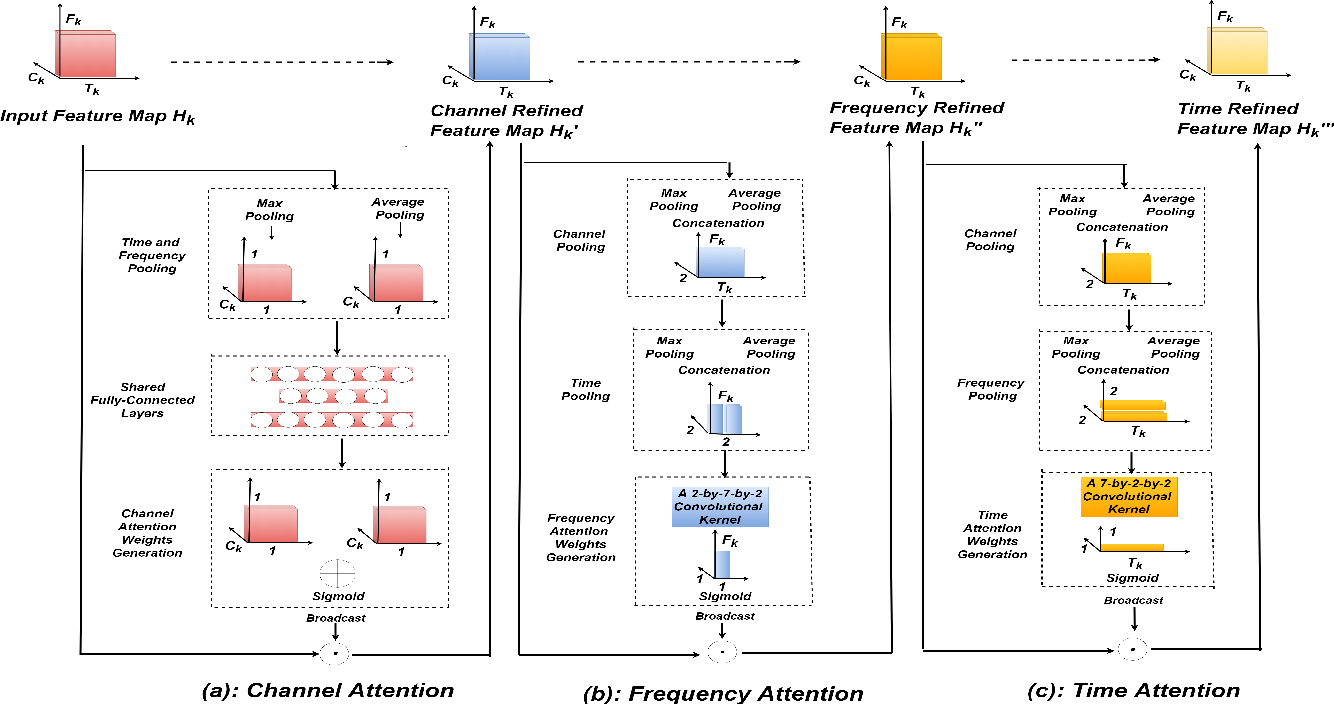 Figure 3 for Robust Speaker Recognition Using Speech Enhancement And Attention Model